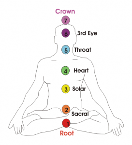 The Chakras - illustration courtesey of https://creativecommons.org/about/global-affiliate-network/